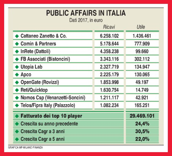 Classifica_Lobby_Milano_Finanza_Inrete